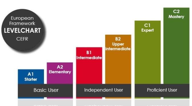 Что такое уровни знания английского языка CEFR (A1, B2 и т.д.)