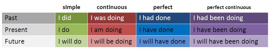 схема времен английского